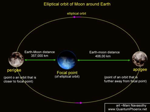 https://quantumphoenix.files.wordpress.com/2013/06/elliptical-earth-moon-orbit-manin.jpg