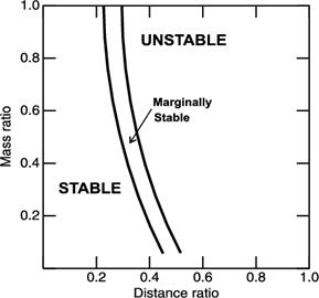Image result for Orbital Stability